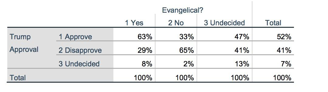 Alabama Senate Poll, conducted November 9 and November 11(<a href=