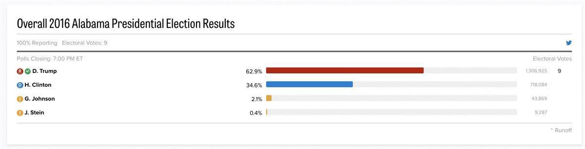 2016 Alabama election results (<a href=
